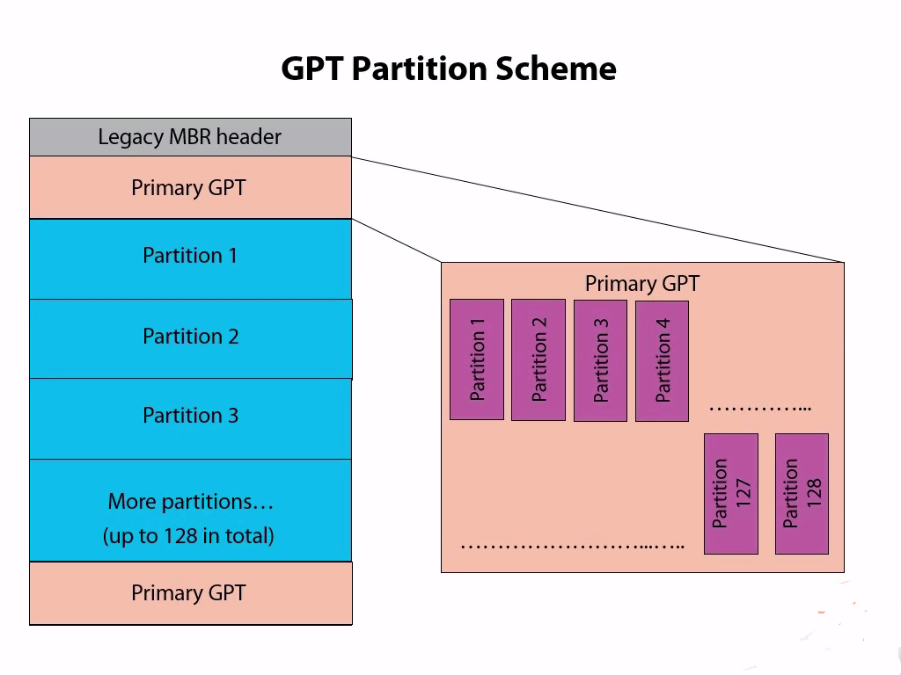 how to clean gpt partition