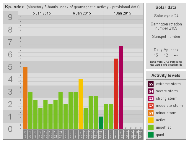 Tormenta geomagnética G3, 7 de Enero 2015