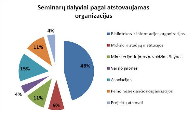 Seminare dalyvavo - 46 procentai: bibliotekos ir informacijos organizacijos, 15 procentų - asociacijos, 11 procentų - ministerijos ir žinybos, 11 procentų - pelno nesiekiančios organizacijos, 9 procentai - mokslo ir studijų institucijos, 4 procentai - verslo įmonės, 4 procentai - projektų atstovai