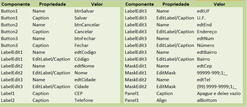tabela componentes