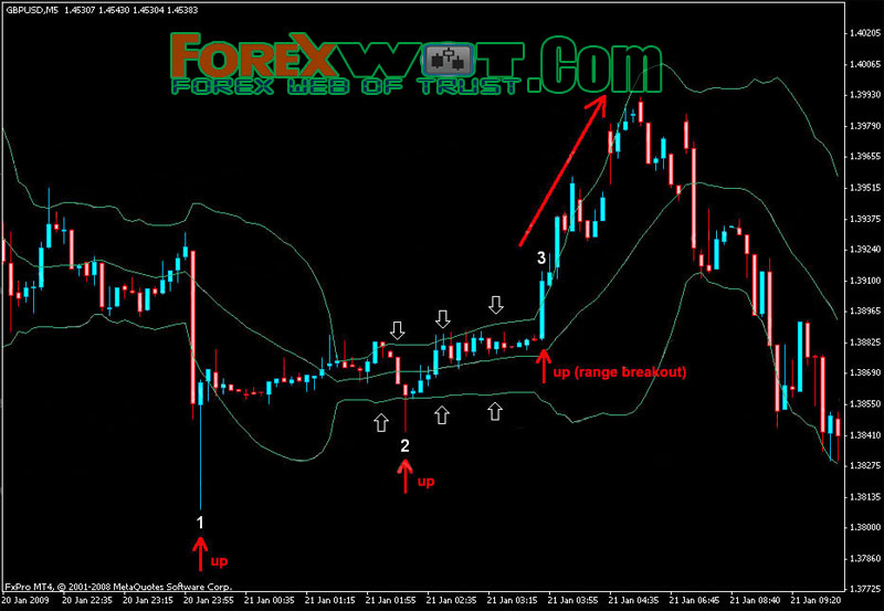 Bollinger bands m top