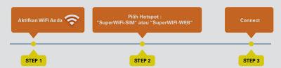 Koneksi Indosat Superwifi