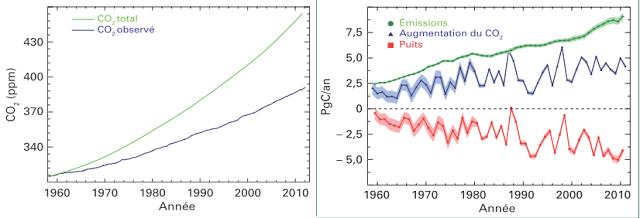 Depuis la révolution industrielle 375 milliards de tonnes de carbone ont été rejetées dans l'atmosphère sous forme de dioxyde de carbone (CO2) du fait des activités humaines
