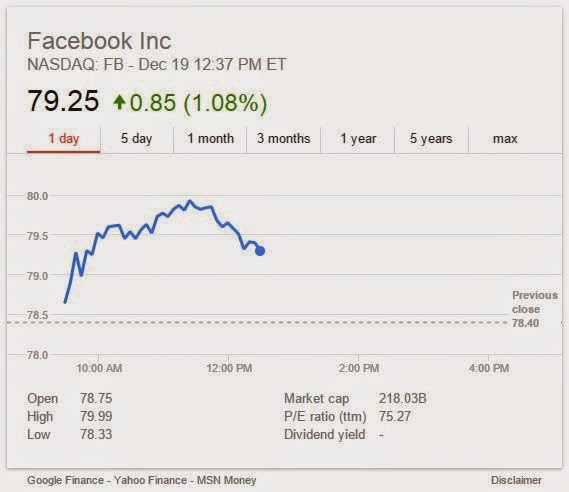 Facebook current share price