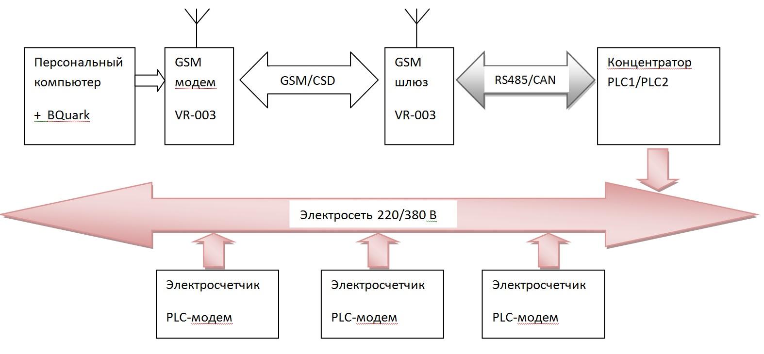 схема подключения plc модема