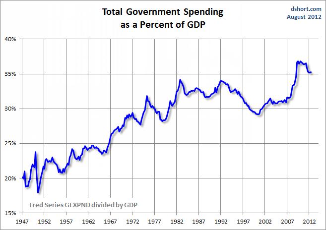 Governemnt%2BSpending%2Bas%2BPercent%2Bof%2BGDP%2B-%2BTotal.png