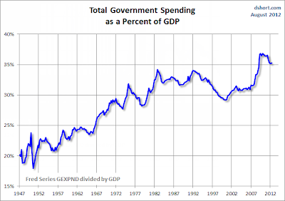 Dysfunctional, Dishonest, Insane & Intolerable Governemnt%2BSpending%2Bas%2BPercent%2Bof%2BGDP%2B %2BTotal
