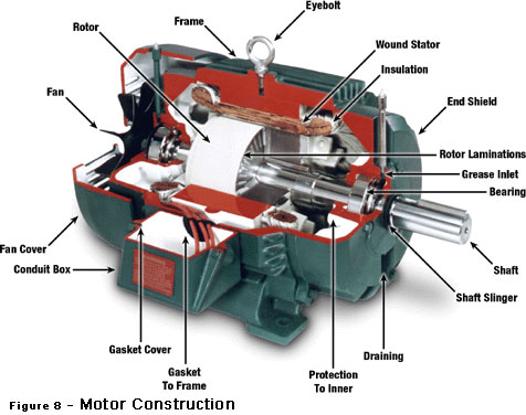 Ac motor construction ac motor kit picture for Ac and dc motor