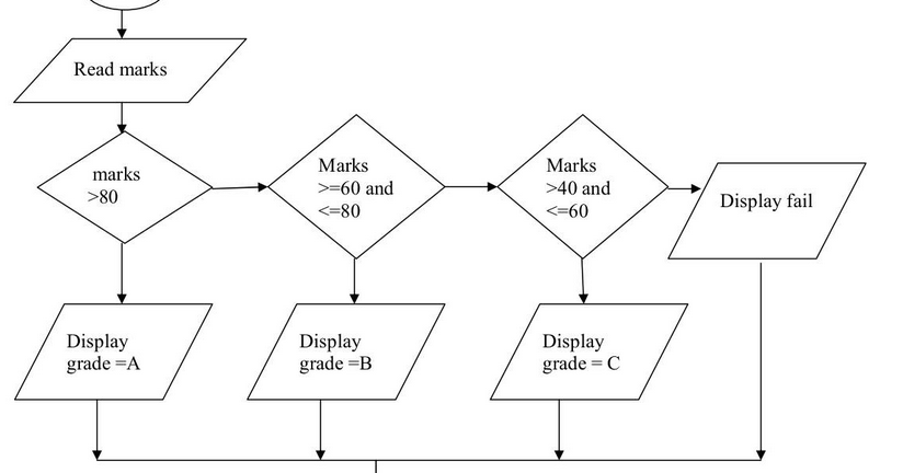 C Program To Calculate The Grade Of Student Using Percentage