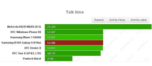 Ottimo risultato nella autonomia durante le chiamate vocali per il Galaxy S 2 Plus di Samsung