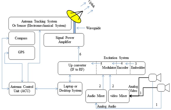 how dsng system works? ~ satellite tv engineeringfigure block diagram of dsng system workflow