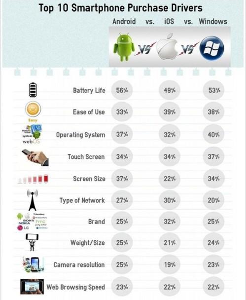 Le 10 ragioni che inducono l'acquisto di uno smartphone