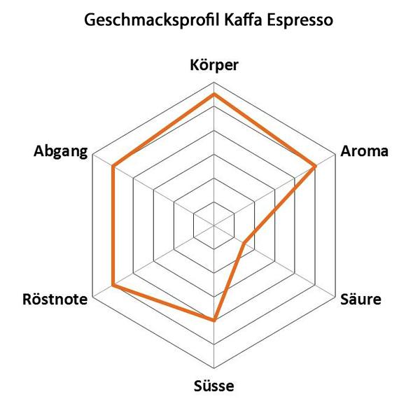 http://originalfood.ch/kaffa/das-produkt.html