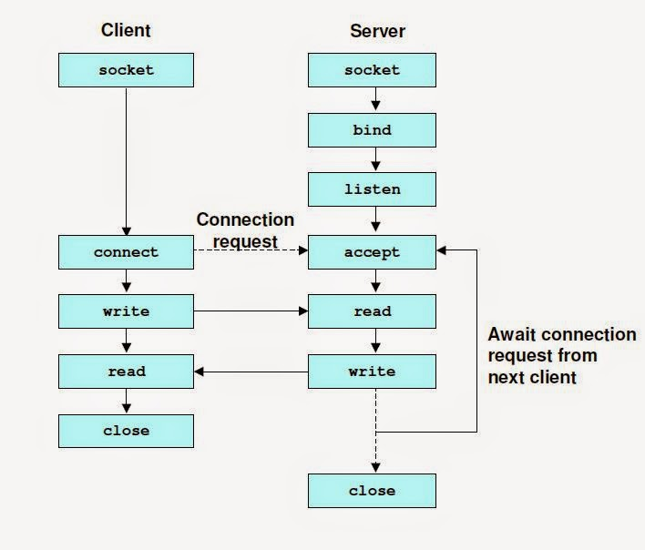 Introduction To Network Programming Using Tcp  Ip