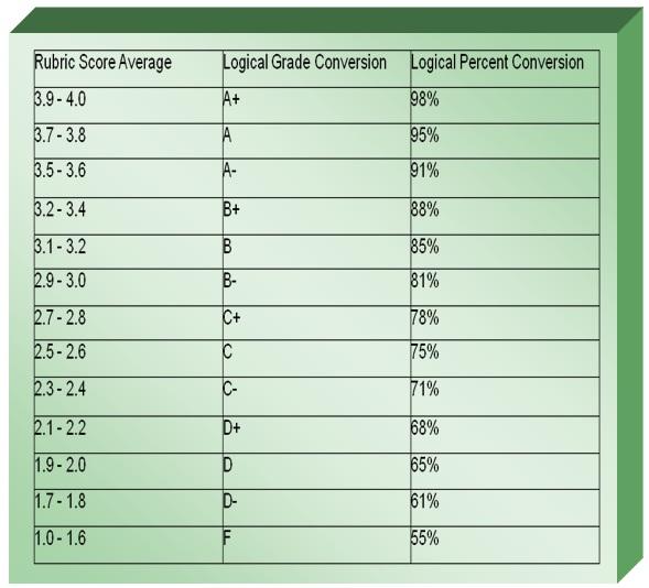 Gpa Conversion   Scale To Letter Grade