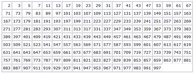 Tutoriales JAVA: Java básico 064. Función, calculando números primos.