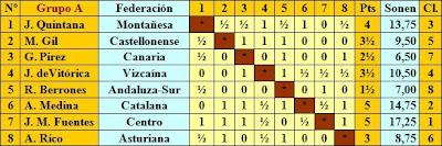 Clasificación fase previa del Campeonato de España de Ajedrez 1944 - Grupo A