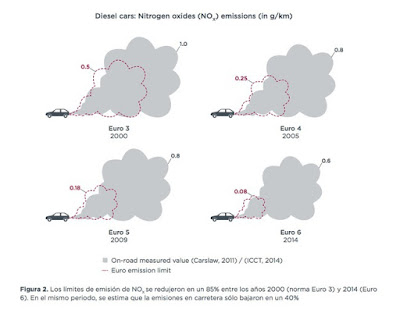 Un gran problema para los fabricantes de coches, llegan las pruebas RDE de emisiones.