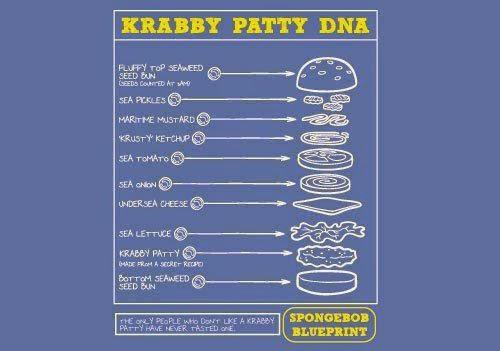 Inilah Resep Formula Rahasia Krabby Patty