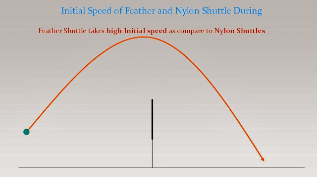 Nylon Vs Feather Badminton Shuttlecock Initial Speed