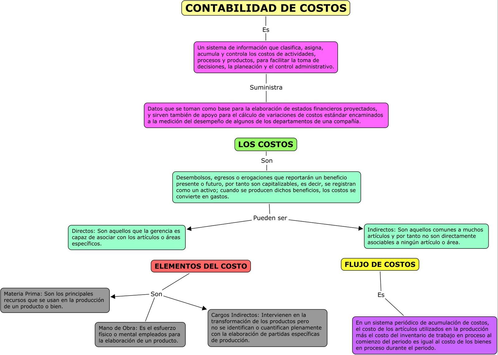 libro registro contable restaurante colombia:
