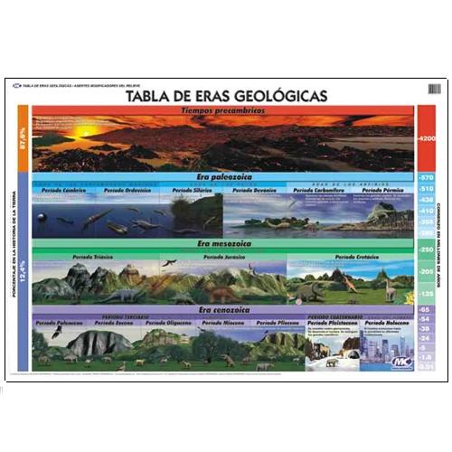 pueden apreciar en poco tiempo los detalles de las eras geológicas