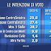 Sondaggio politico elettorale Ispo sulle intenzioni di voto degli italiani