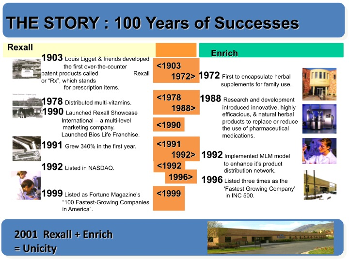 The Story of unicity