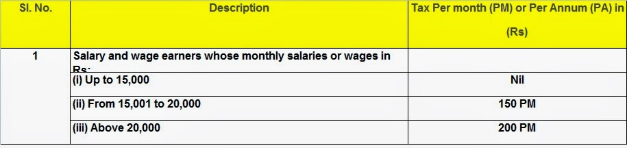 Professional tax slab rates Andhra Pradesh FY 2014-15 AY 2015-16