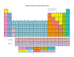 Innobator fsica y qumica 20182019 tabla peridica interactiva urtaz Gallery
