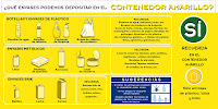 ¿Qué se puede depositar en el contenedor amarillo?