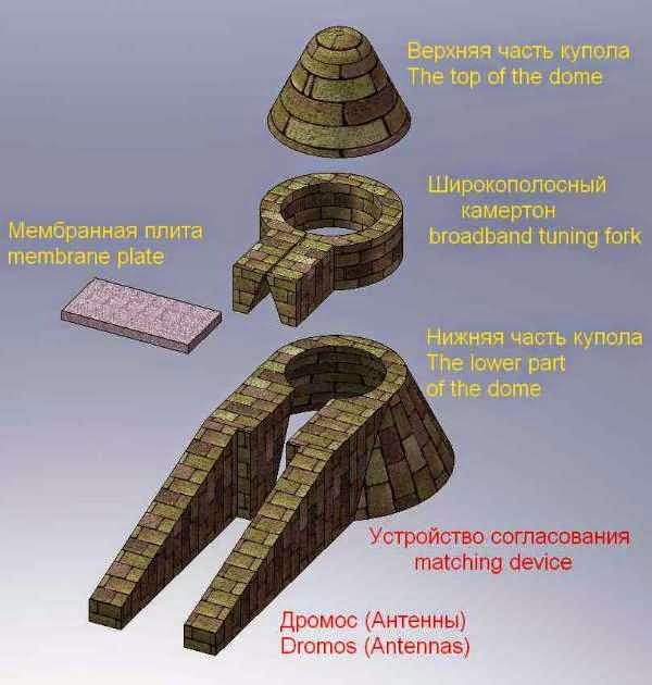 Scheme of subterranean domed volumetric tuning-fork infrasound Mycenaean type receiver