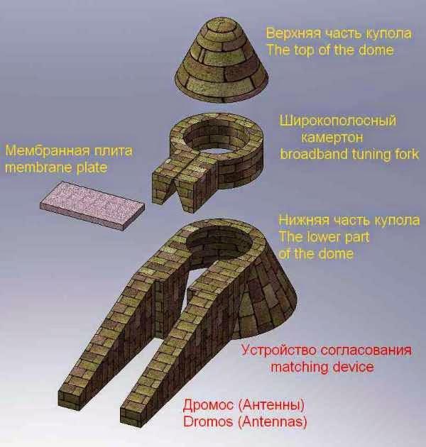 Scheme of subterranean domed volumetric tuning-fork infrasound Mycenaean type receiver