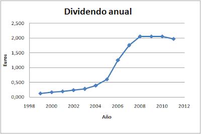 Dividendo de ACS (Dividendo por acción de ACS)