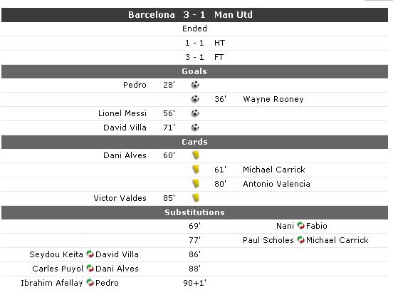 analisis barcelona vs manchester united 2011, final mancehster unteid vs barcelona2011