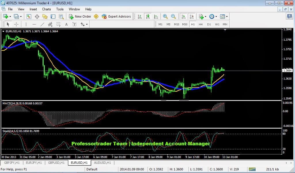 Peluang trading forex hari ini