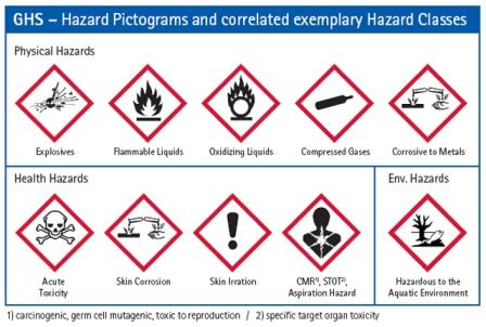 New Chemical Hazard Symbols on Water Cycle Youtube