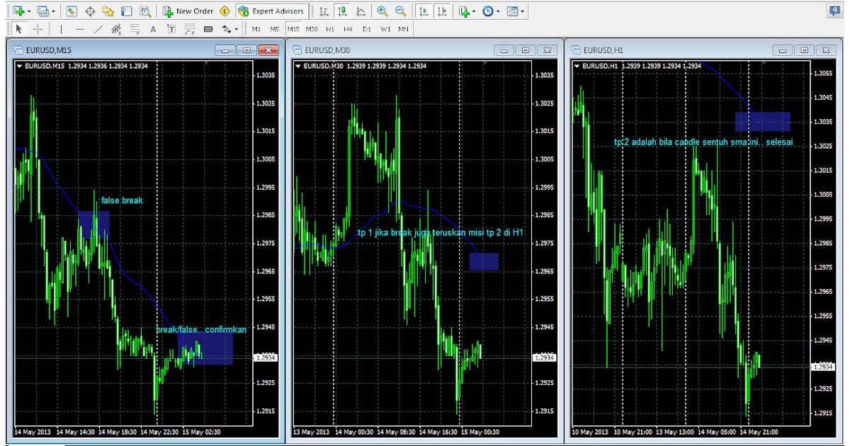 Maksud forex trading