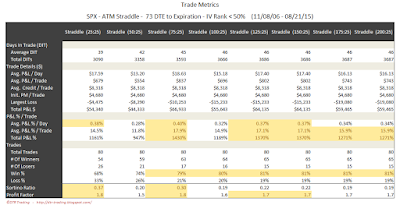 SPX Short Options Straddle Trade Metrics - 73 DTE - IV Rank < 50 - Risk:Reward 25% Exits