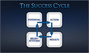 success, failure, belief, attitude, potential, action, results, outcome, cycle, hope, desire, confidence, happiness
