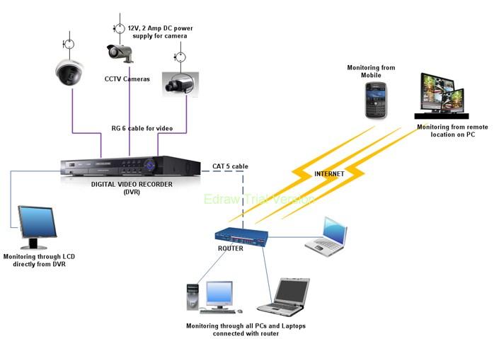 Education  Cctv Video Surveillance Block Diagram Providing