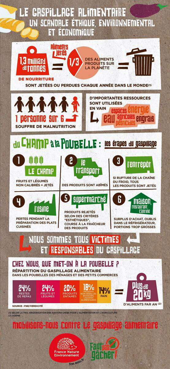 http://www.fne.asso.fr/dechets/gaspillage-alimentaire/a3_gaspillage_1.jpg