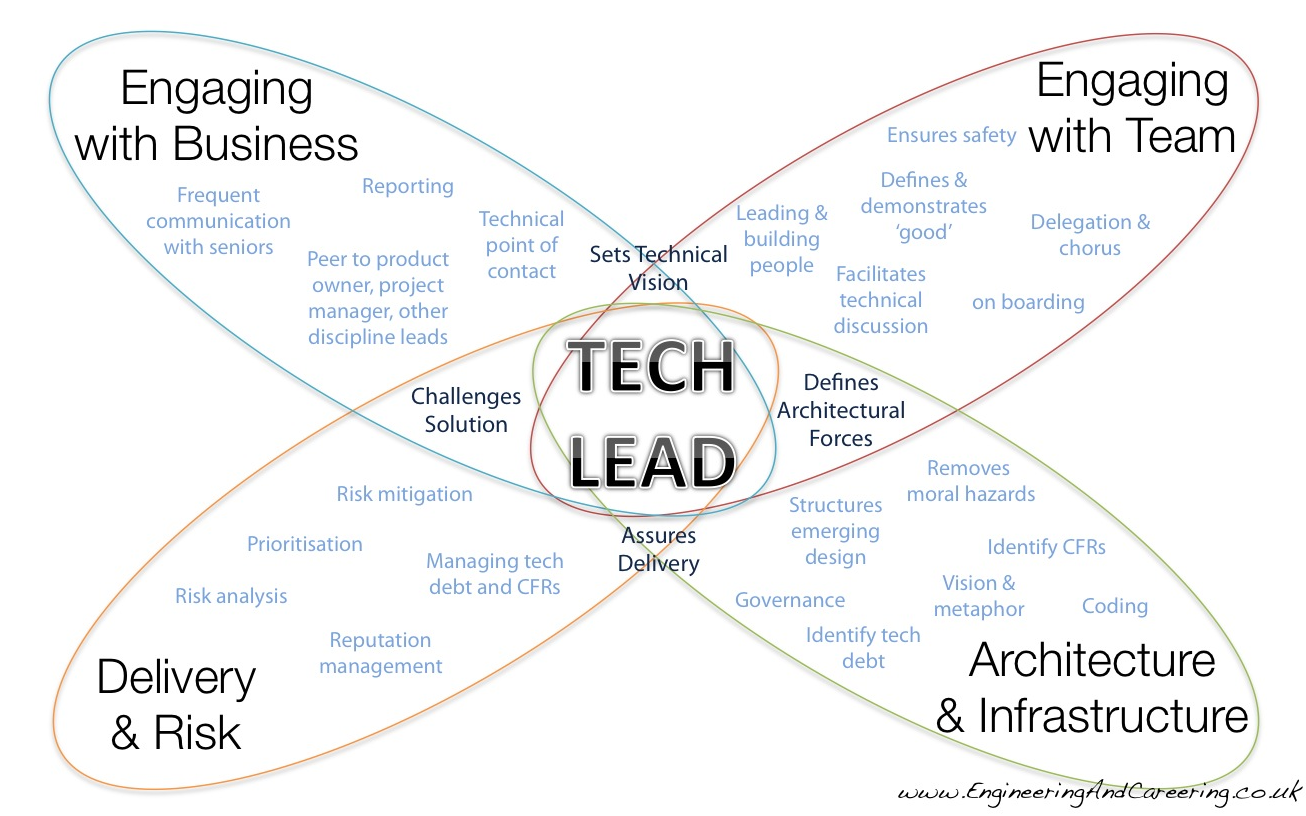 How to be a Well Rounded Technical Lead - Introduction ...