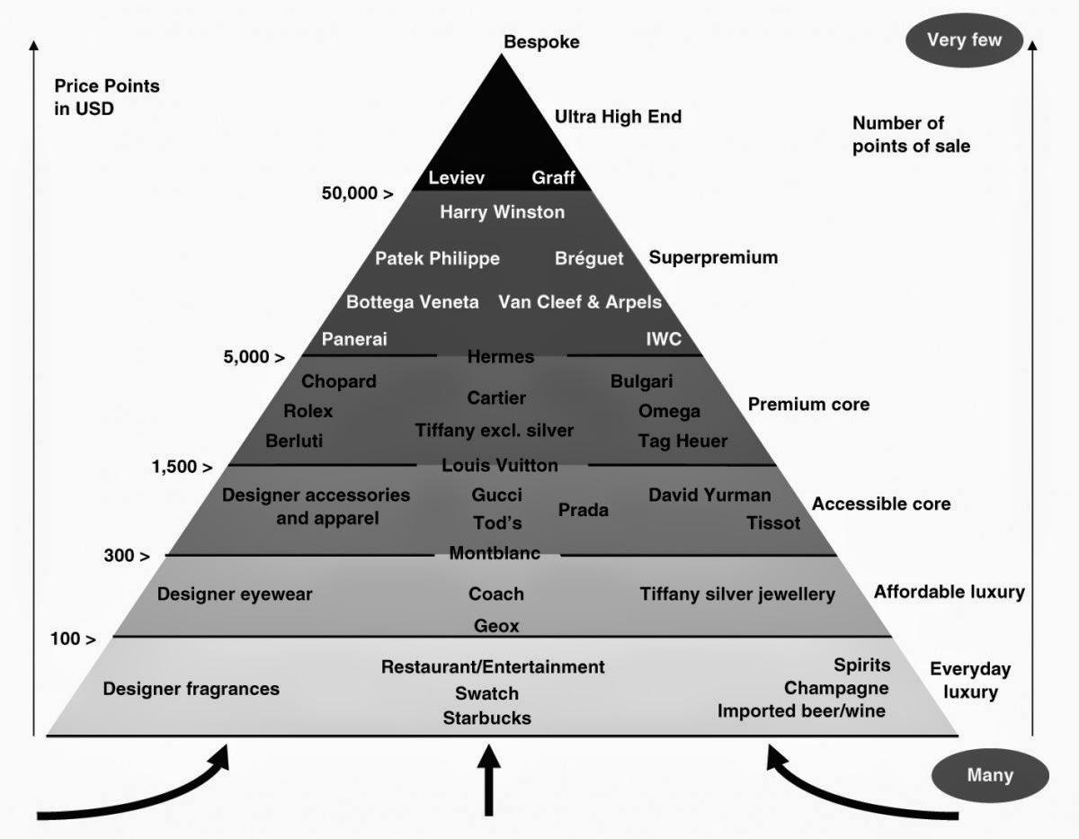 Bilbo\'s Random Thought Collection: Luxury Pyramids