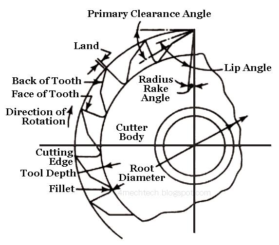 mechanical technology  elements of plain milling cutter