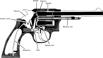 Diagram of a revolver pistol.
