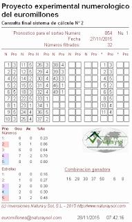 sistemas de probabilidades euromillones, loterías europeas