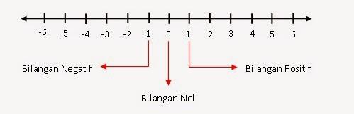 Mencari bilangan positif dan negatif matematika dan komputer angka 0 berada di tengah tengah pada garis bilangan ccuart Gallery