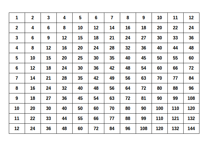Printables Table From 11 To 20 kaitati tamaki primary school november 2014 times tables