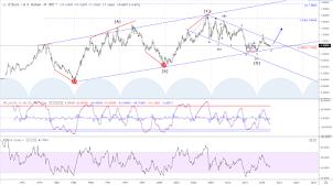 Long term view of EUR/USD